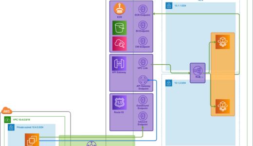 閉じた VPC で API Gateway + ECS Fargate を試してみた
